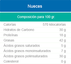 composicon nutricional nueces